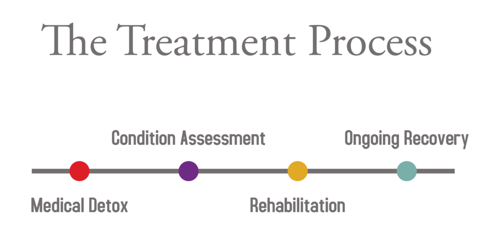 women addiction treatment process