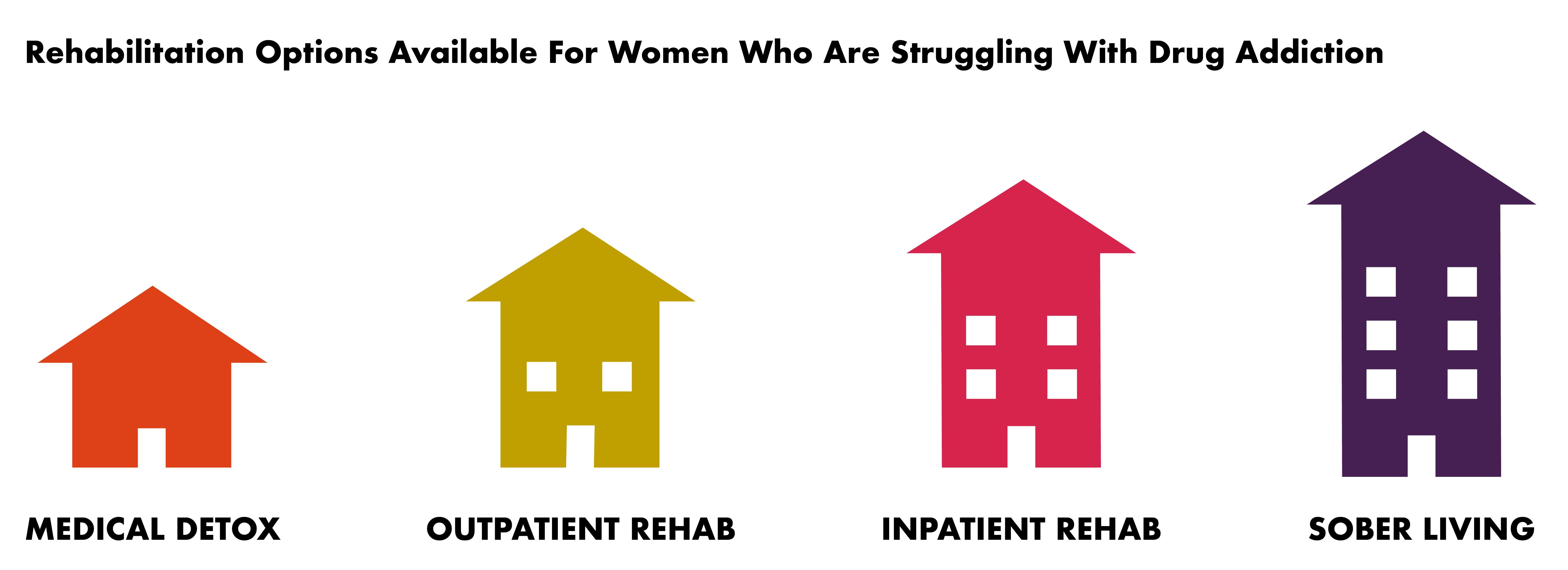 Rehabilitation Guide for Women - Rehabilitation Options